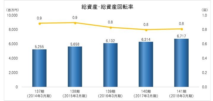 総資産・総資産回転率 総資産回転率=売上高/(総資産首期末平均)
