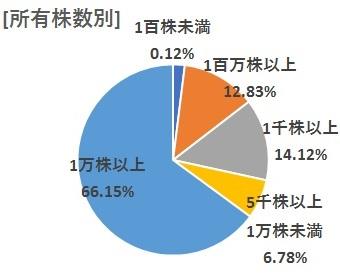 [所有株数別] 1百株未満0.12% 1万株以上65.24% 5千株以上 1万株未満6.72% 1千株以上14.61% 1百株以上13.30%