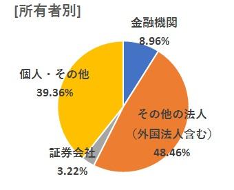 [所有者別] 金融機関9.76% その他の法人(外国法人含む)48.37% 証券会社2.15% 個人・その他39.72%
