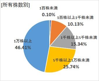 [所有株数別] 1百株未満0.120% 1百株以上10.13% 1千株以上15.34% 5千株以上25.74% 1万株以上46.41%
