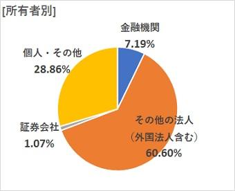 [所有者別] 金融機関7.19% その他の法人(外国法人含む)60.60% 証券会社1.07% 個人・その他28.86%