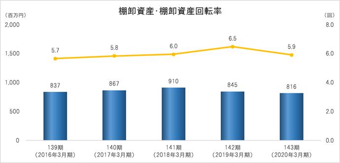 棚卸資産・棚卸資産回転率